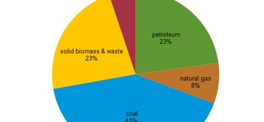 Energy Scene in India